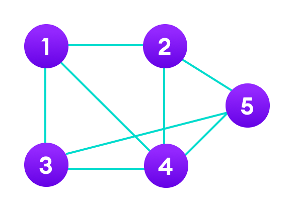 Graph data structure in Java with 5 nodes