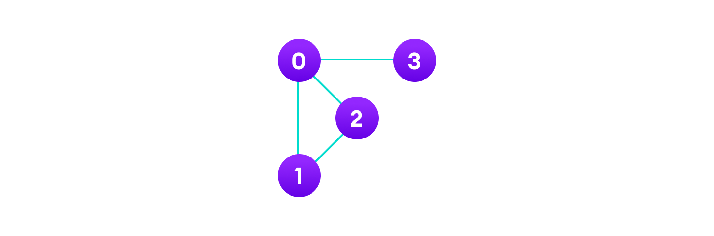 a graph contains vertices that are like points and edges that connect the points