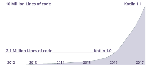 Growth of Kotlin in Github
