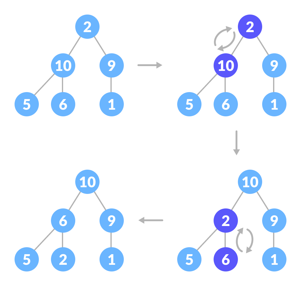 steps to heapify root element when both of its subtrees are already max-heaps