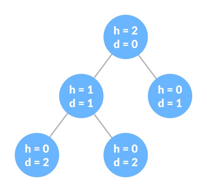 Height and depth of each node in a tree