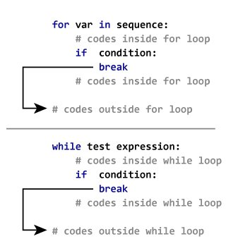 How break statement works in Python?