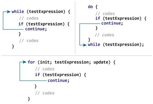 ¿Cómo funciona la instrucción continue en Java?