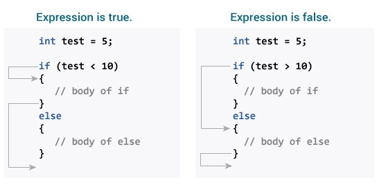 How if...else statement works in C programming?