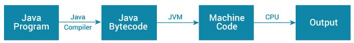 How does Java program work?