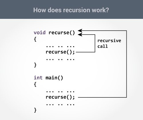 How recursion works in C programming?