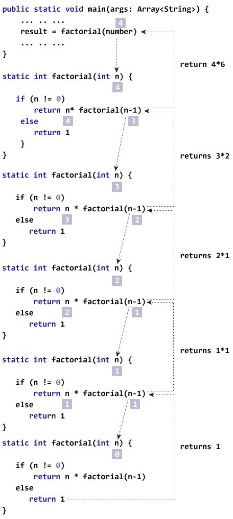 Finding the factorial of a number using recursion
