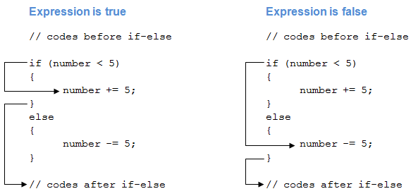 How if else statement works in C#?