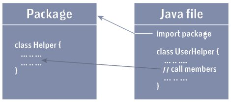 Importing packages in Java