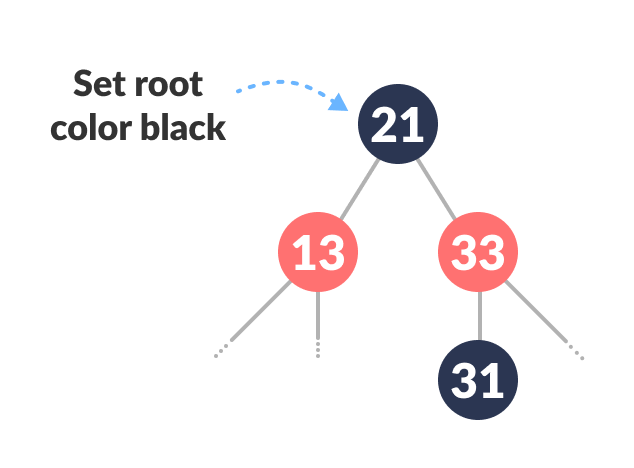 insertion in a red-black tree