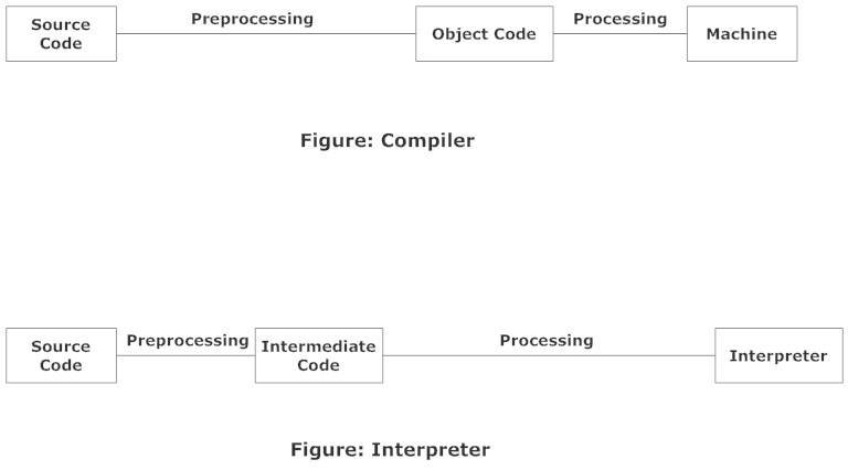 Difference between interpreter and compiler