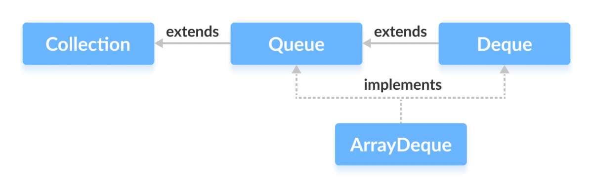 ArrayDeque en Java implementa dos interfaces: Queue y Deque