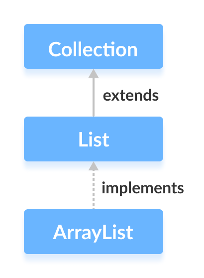 The Java ArrayList class implements the List interface.