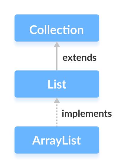 La clase Java ArrayList implementa la interfaz List.