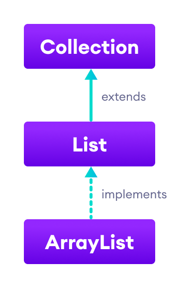 The List interface extends the Collection interface and the ArrayList class implements List.