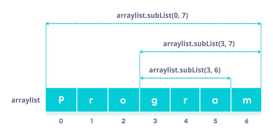 Using ArrayList subList() method to access part of an arraylist