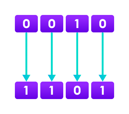Java Bitwise complement operator converts 0 to 1 and 1 to 0