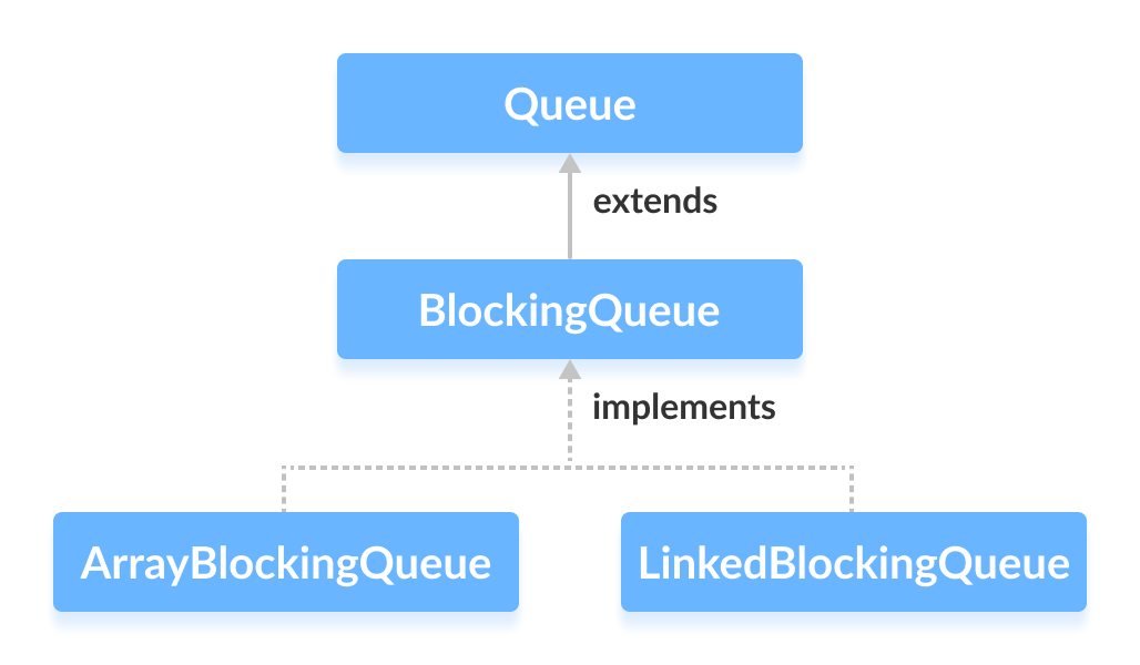 ArrayBlockingQueue and LinkedBlockingQueue implements the BlockingQueue interface in Java.