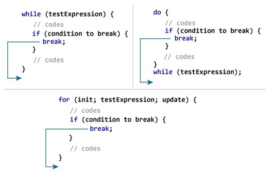 How break statement works in Java programming?