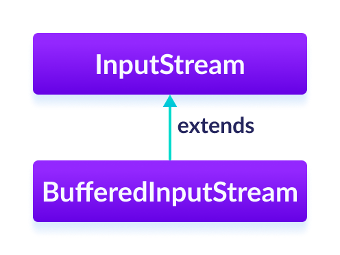 The BufferedInputStream class is a subclass of the Java InputStream.