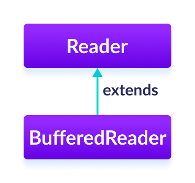 The BufferedReader class is a subclass of Java Reader.