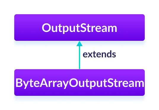 The ByteArrayOutputStream is a subclass of the Java OutputStream.
