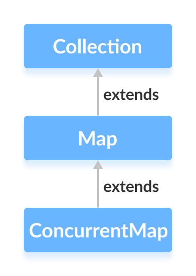 Java ConcurrentHashMap interface extends the Java ConcurrentMap interface.