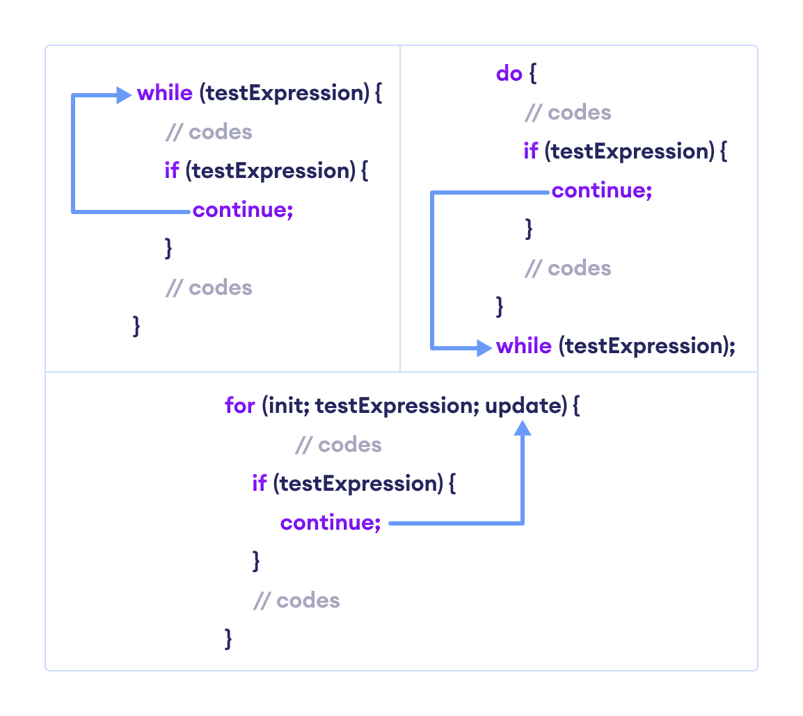 The working of continue statement with Java while, do...while, and for loop.