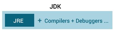 JDK contains JRE and other tools to develop Java applications.