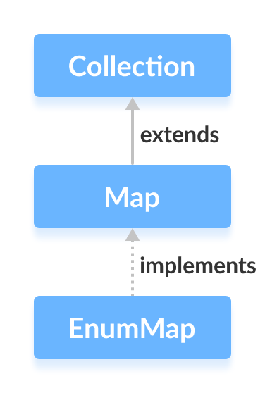 Java EnumMap implements the Map interface.