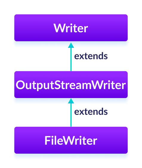 The FileWriter is a subclass of OutputStreamWriter and the OutputStreamWriter is subclass of the Java Writer.