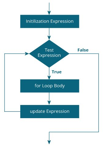 Java for Loop flowchart