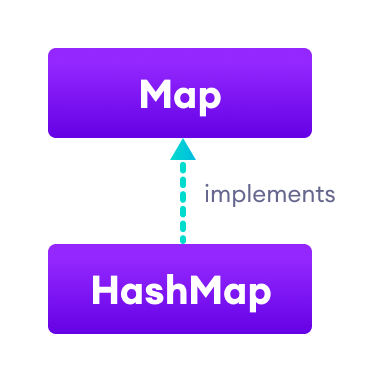 Java HashMap implements Map interface