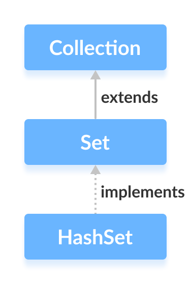 Java HashSet class implements the Set interface.