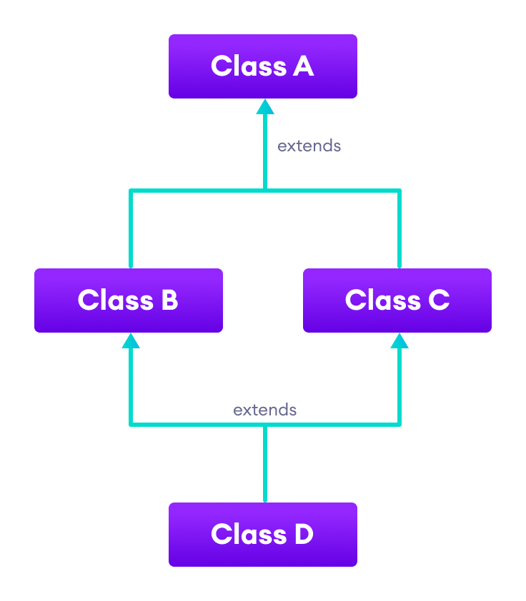 Class B and C inherit from a single class A and class D inherits from both the class B and C.
