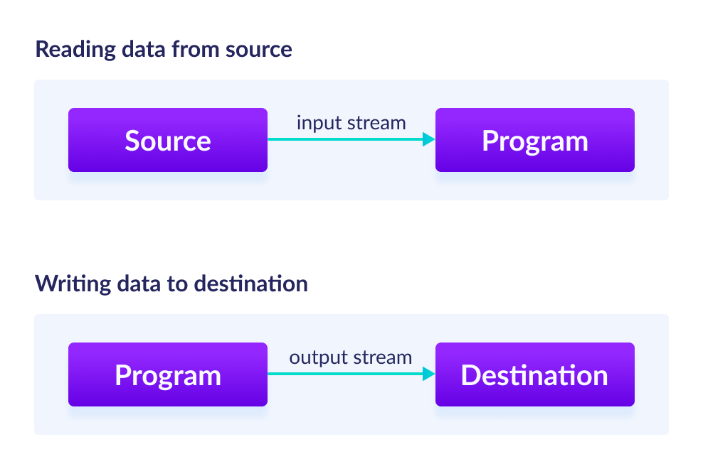 Input stream reads data from source to program and output stream writes file from program to destination
