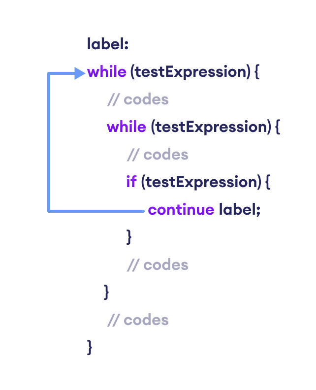 The labeled continue statement skips the current iteration of the loop specified by the label.