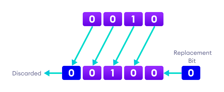 Bits are shifted one position left and 0 is added to the last position