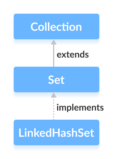Java LinkedHastSet class implements the Set interface.