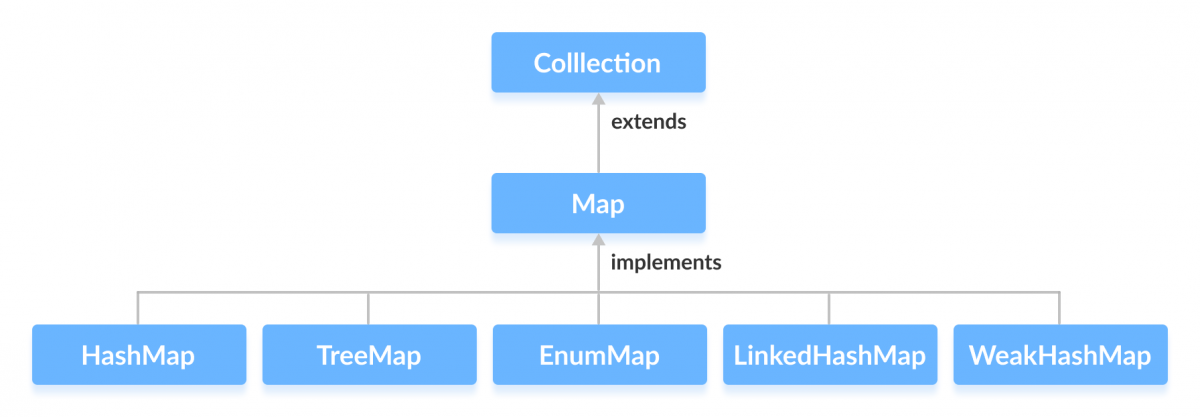 HashMap, TreeMap, EnumMap, LinkedHashMap and WeakHashMap classes implements the Java Map interface.