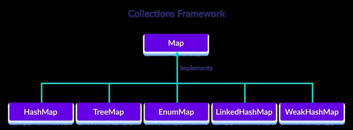 HashMap, TreeMap, EnumMap, LinkedHashMap and WeakHashMap classes implements the Java Map interface.