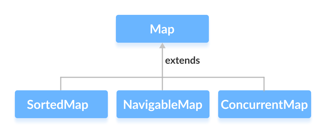 SortedMap, NavigableMap and ConcurrentMap extends the Java Map interface.