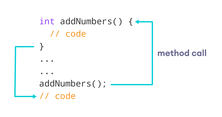 Call a method in Java using the name the method followed by a parenthesis