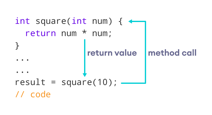 Java method returns a value to the method call
