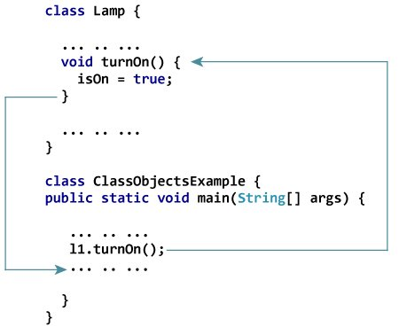 Java class and objects with example how method works in java malvernweather Image collections