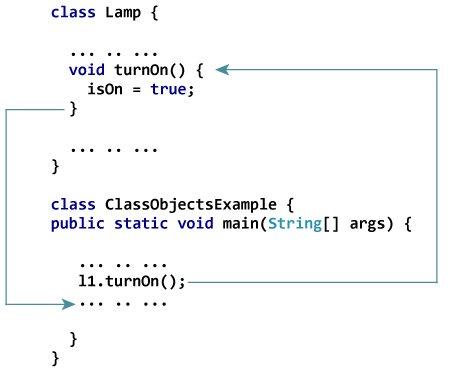 ¿Cómo funciona el método en Java?