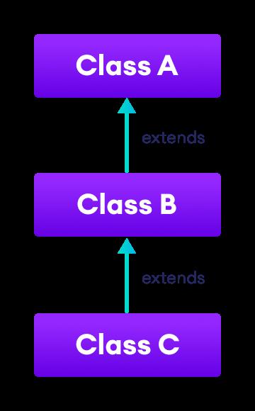 Class B inherits from class A and class C inherits from class B.