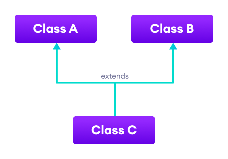 Class C inherits from both classes A and B.