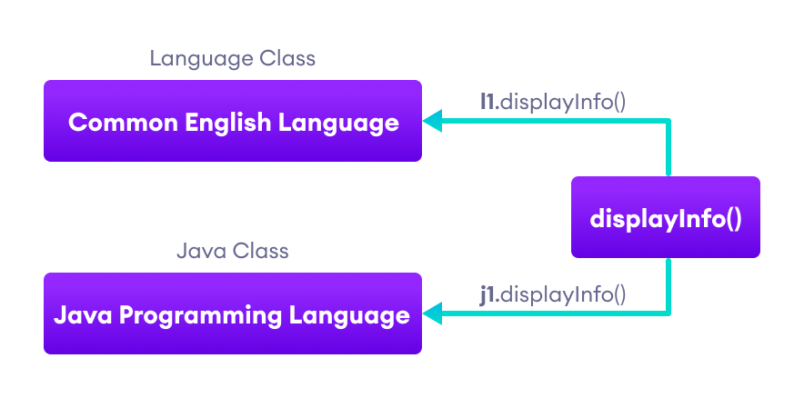displayInfo() method prints Common English Language when called using l1 object and when using j1 object, it prints Java Programming Language