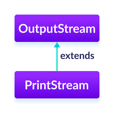 The PrintStream class is a subclass of the Java OutputStream.
